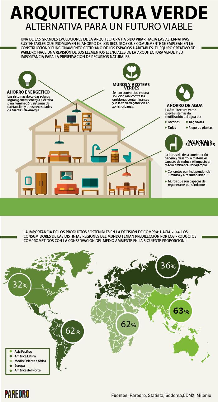 Arquitectura verde: alternativa para un futuro viable