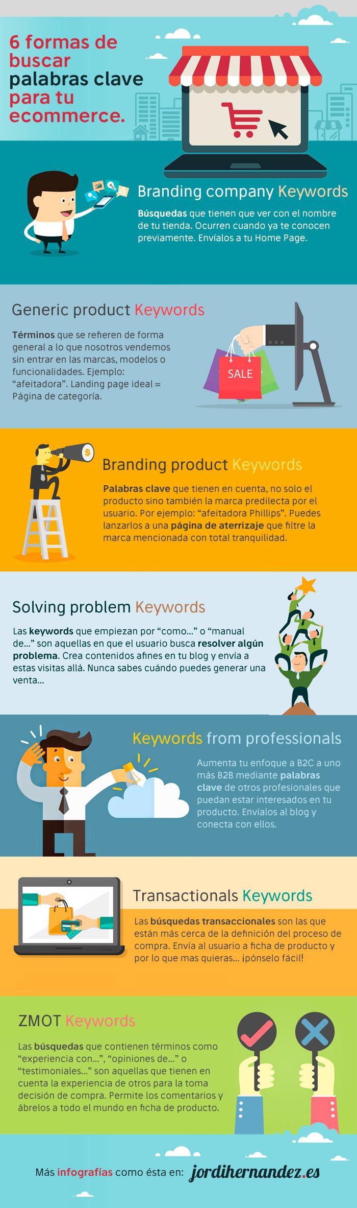 6 formas de buscar palabras clave para tu Tienda Online