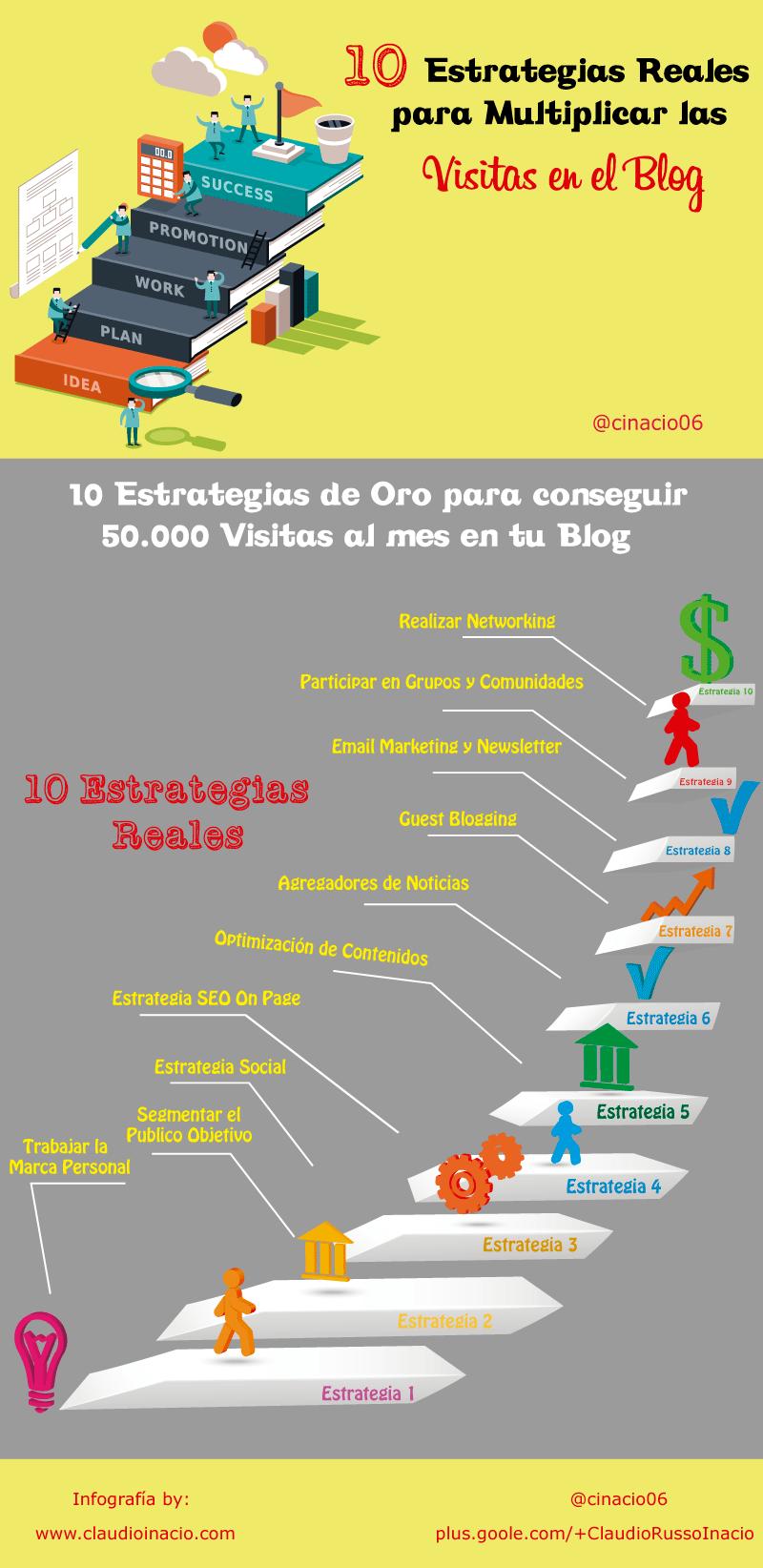 10 estrategias para aumentar las visitas a tu Blog