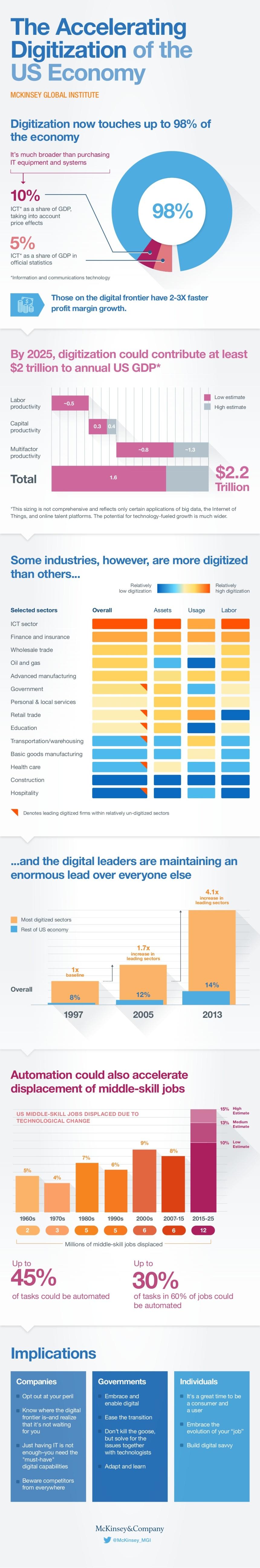 La acelerada digitalización de la economía (USA)