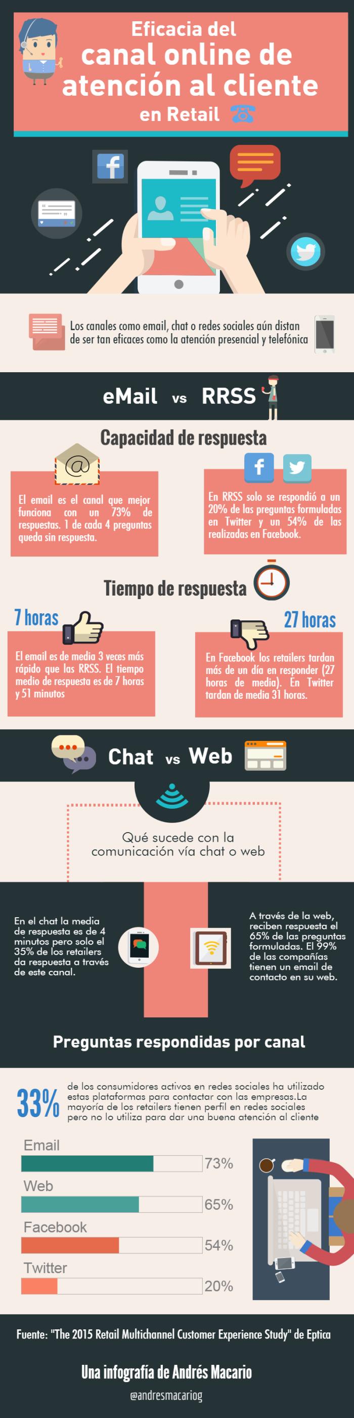 Eficacia del canal online de atencion al cliente retail-infografia Andres Macario