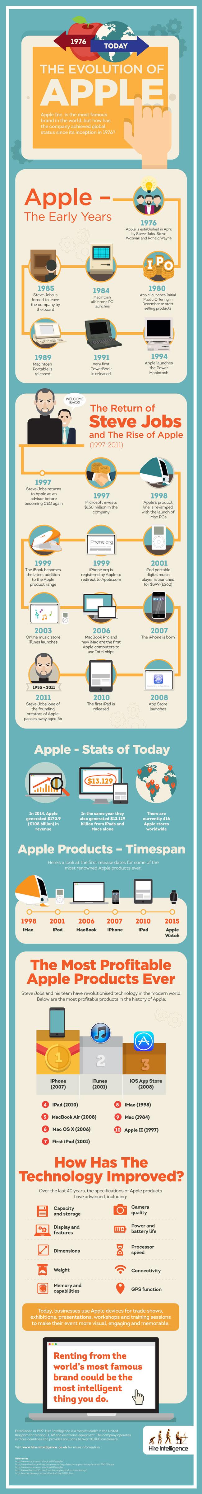 La evolución de Apple