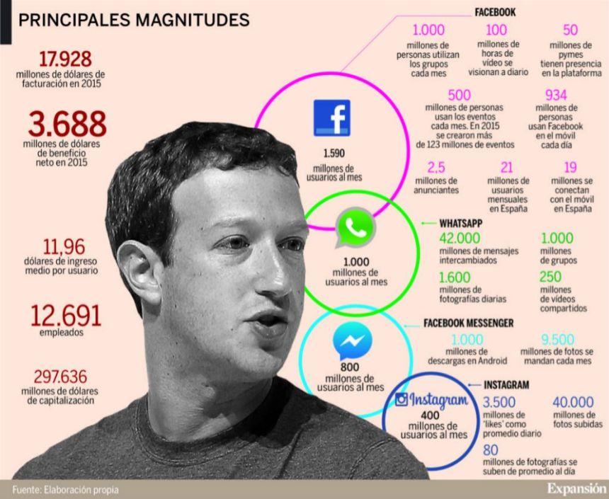 Mark Zuckerberg: el amo de las Redes Sociales
