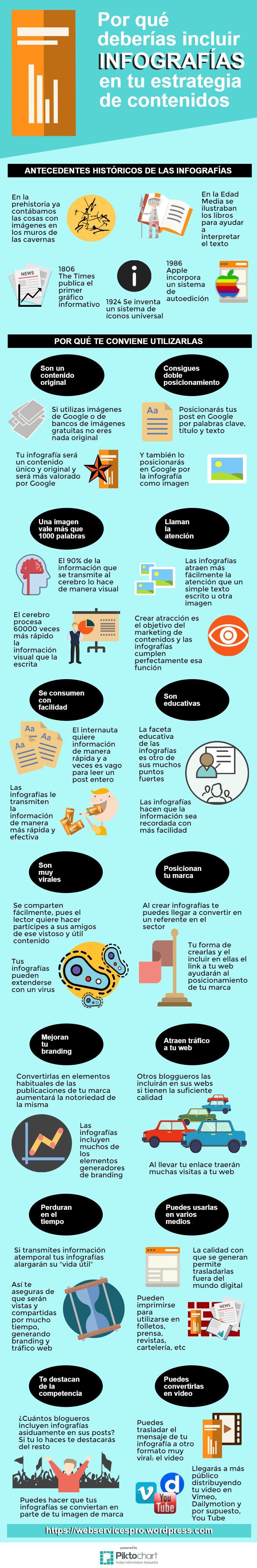Por qué usar infografías en tu estrategia de contenidos