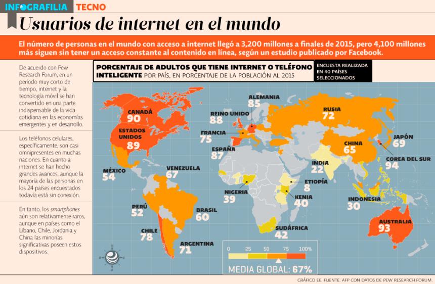 Distribución de Internet en el Mundo