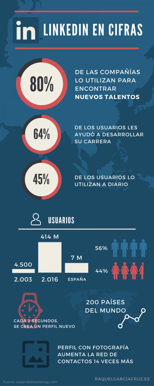 LinkedIn en cifras