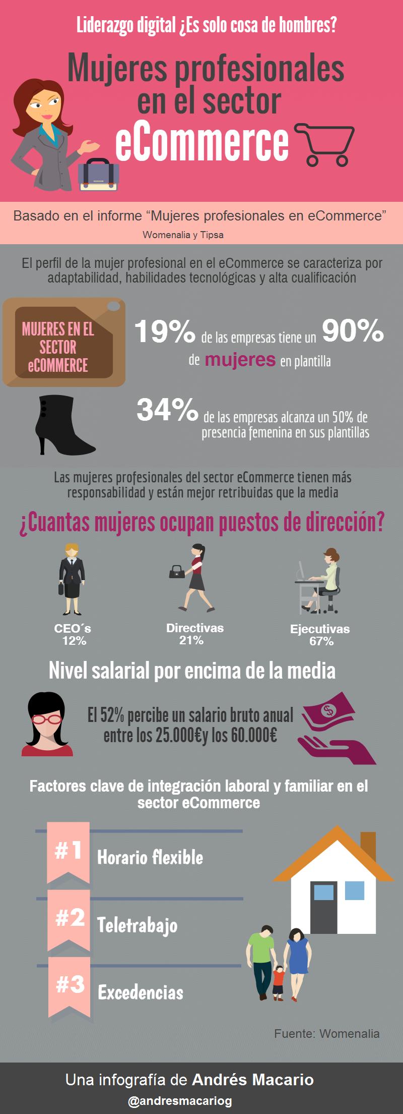 Mujeres en el sector del Comercio Electrónico