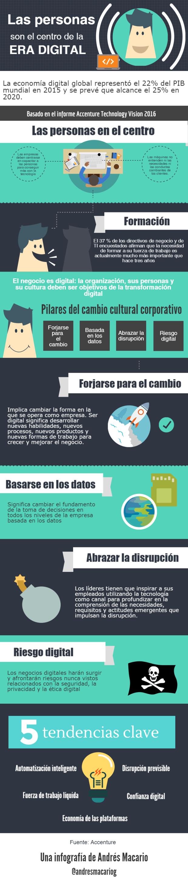 https://andresmacario.com/las-personas-son-el-centro-de-la-era-digital-infografia/