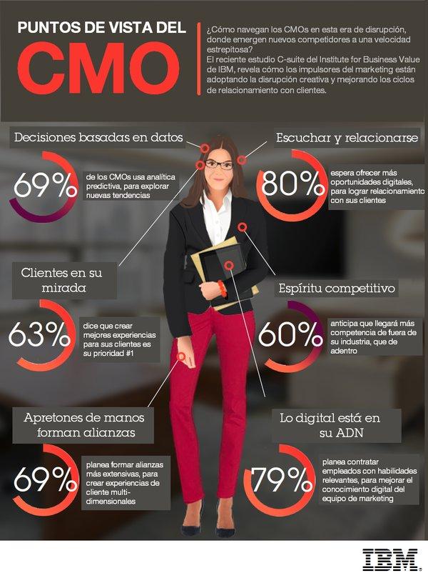Puntos de vista del CMO