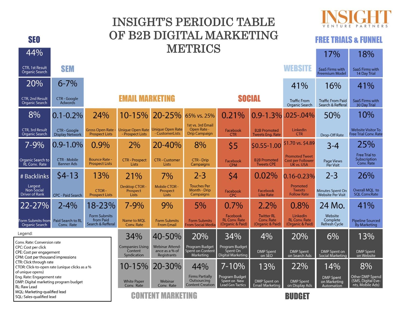 Tabla peridica de mtricas para marketing digital b2b tabla peridica de mtricas para marketing digital b2b urtaz Gallery