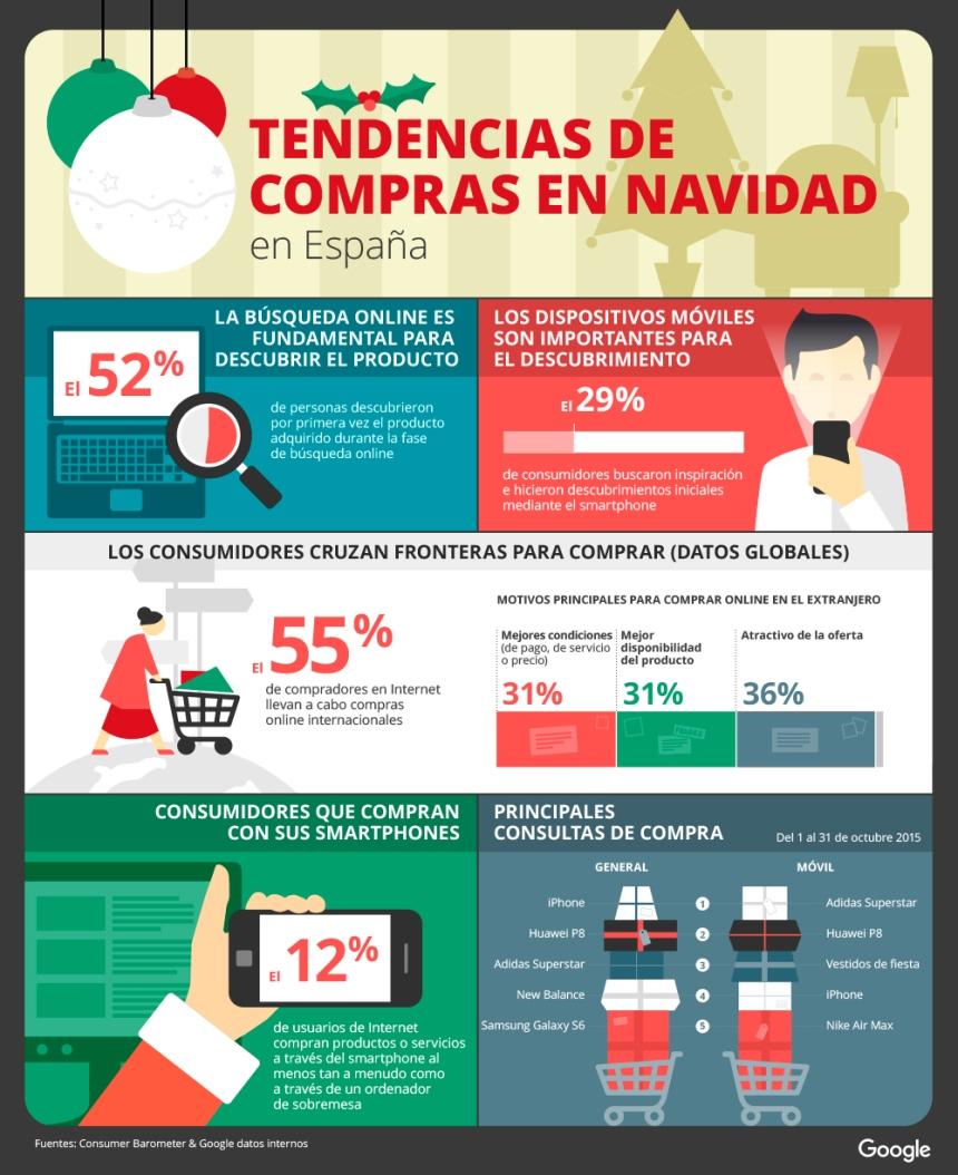 Tendencias de compras de Navidad en España