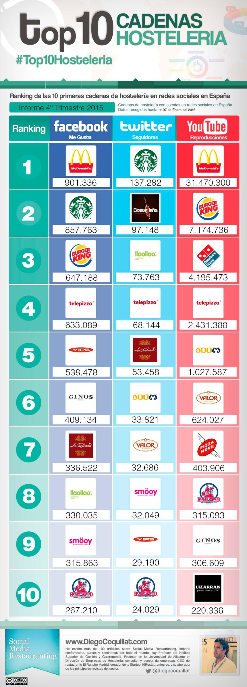Top 10 cadenas hostelería en Redes Sociales (España 4T/2015)