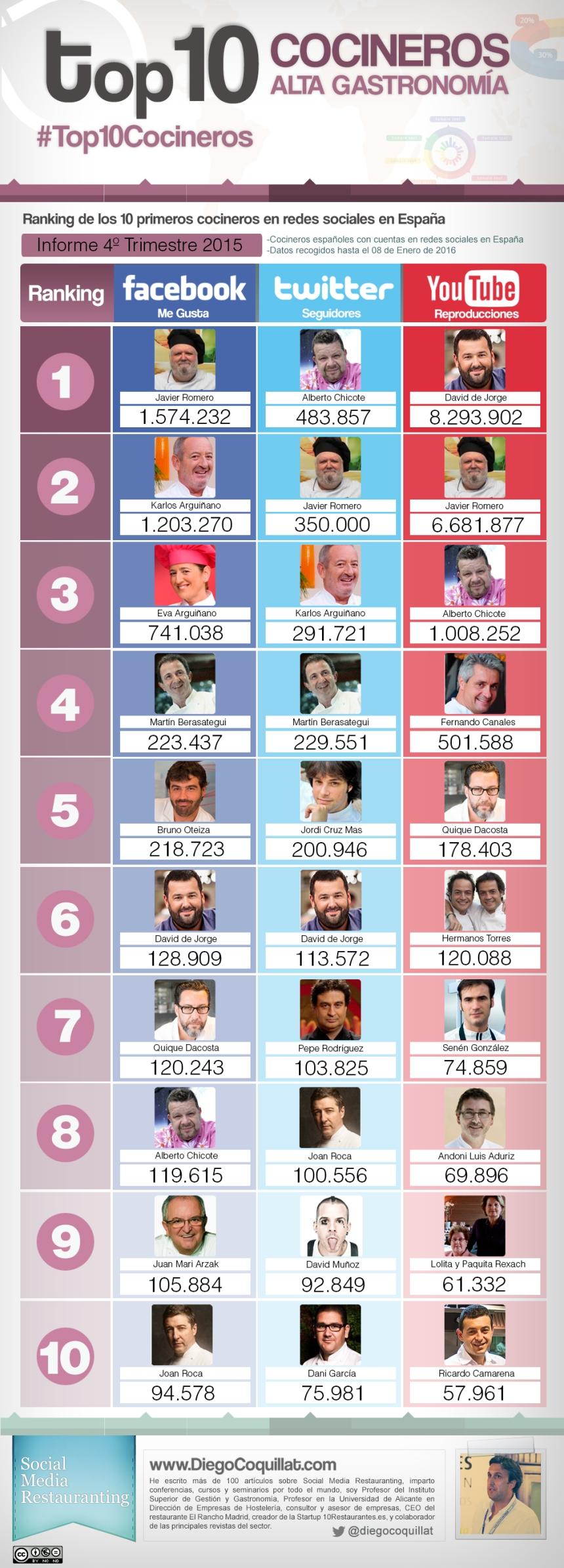 Top 10 cocineros en Redes Sociales (España 4T/2015)