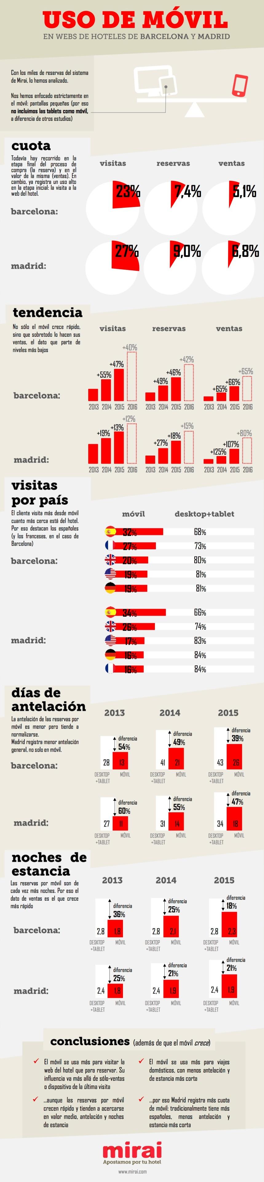 Uso del móvil en Hoteles de Madrid y Barcelona