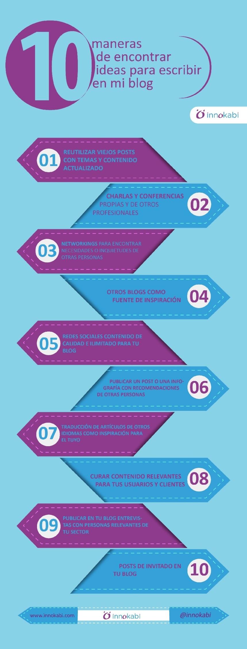10 maneras de encontrar ideas para escribir en el Blog
