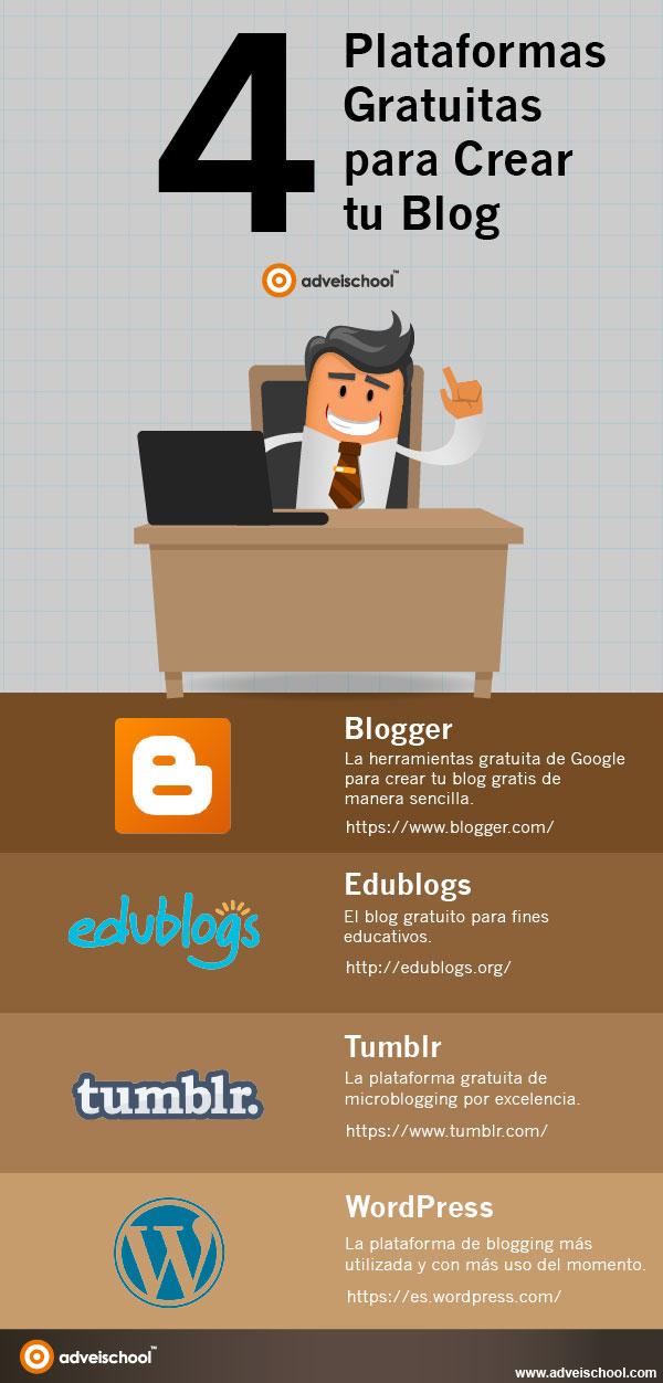 4 plataformas gratuitas para crear tu Blog