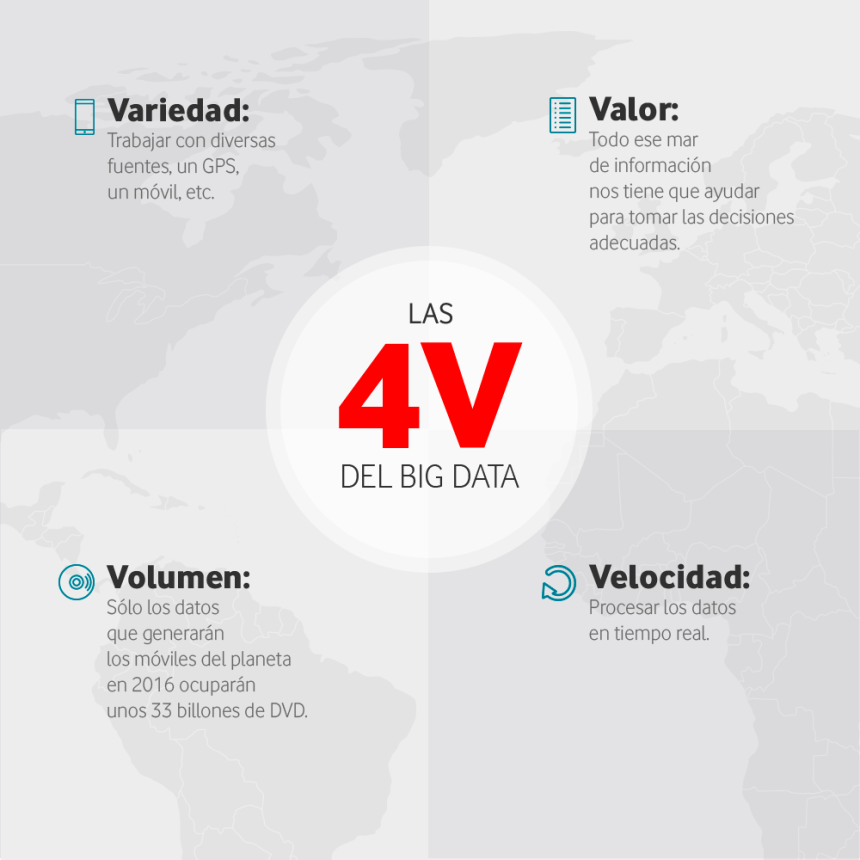 Las 4 V del Big Data