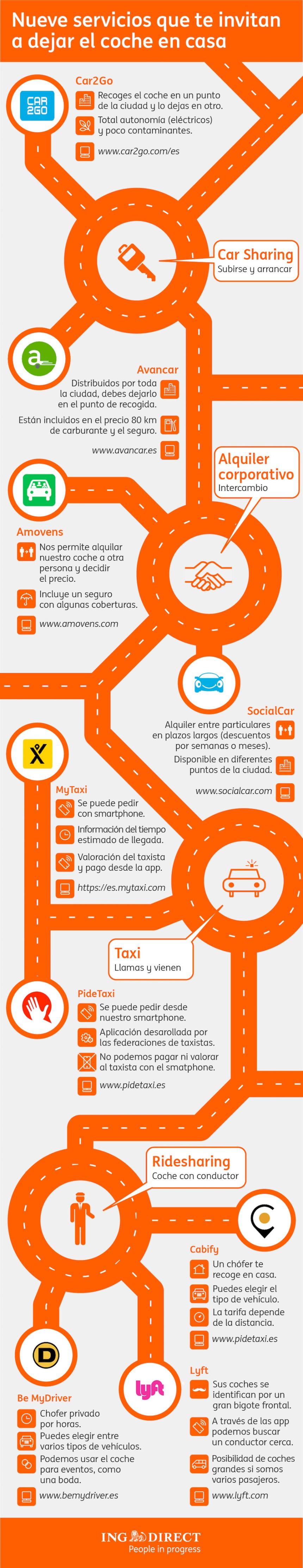 9 APPs para que dejes tu coche en casa