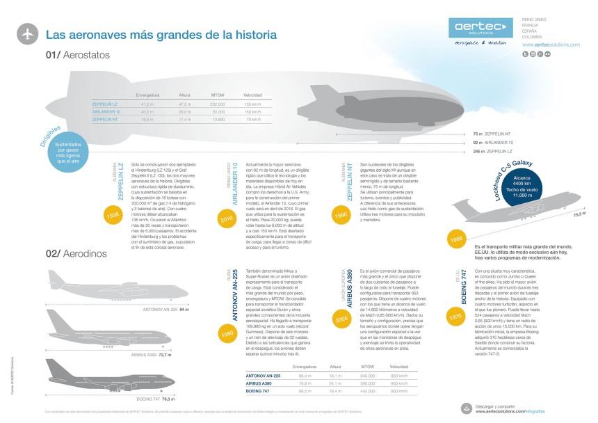 Las aeronaves más grandes de la historia