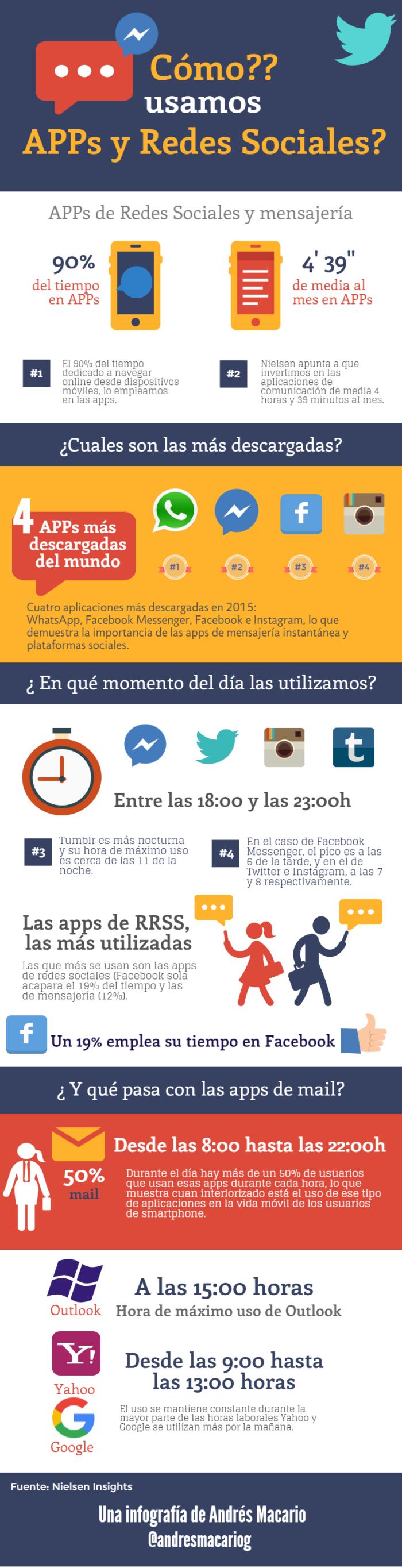 Como usamos Apps y RRSS - Infografia Andres Macario