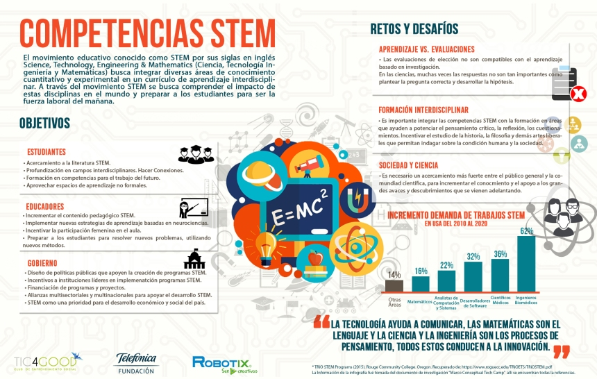 Competencias STEM