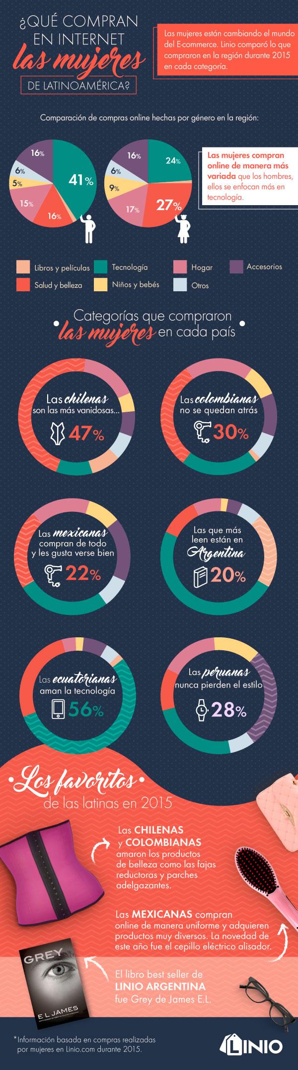 Cómo compran las mujeres online en Latinoamérica