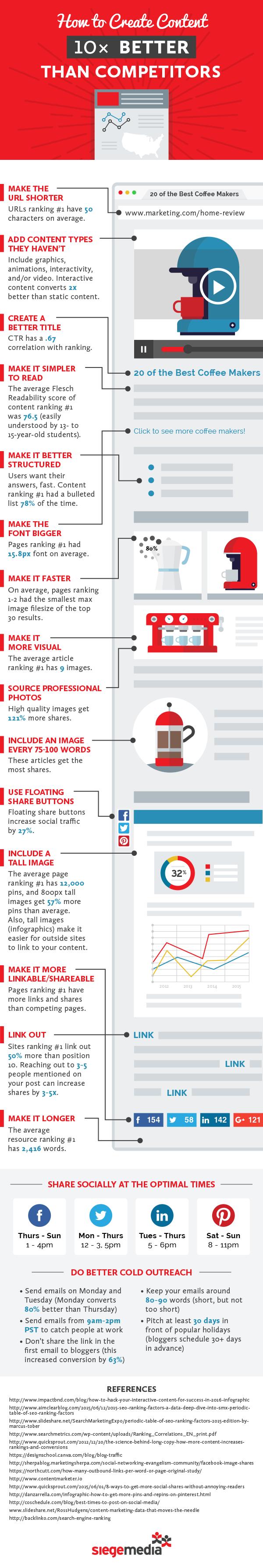 Cómo crear contenido 10 veces mejor que tu competencia