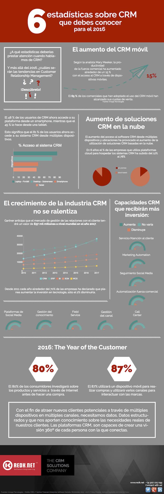 6 estadísticas sobre CRM que debes conocer