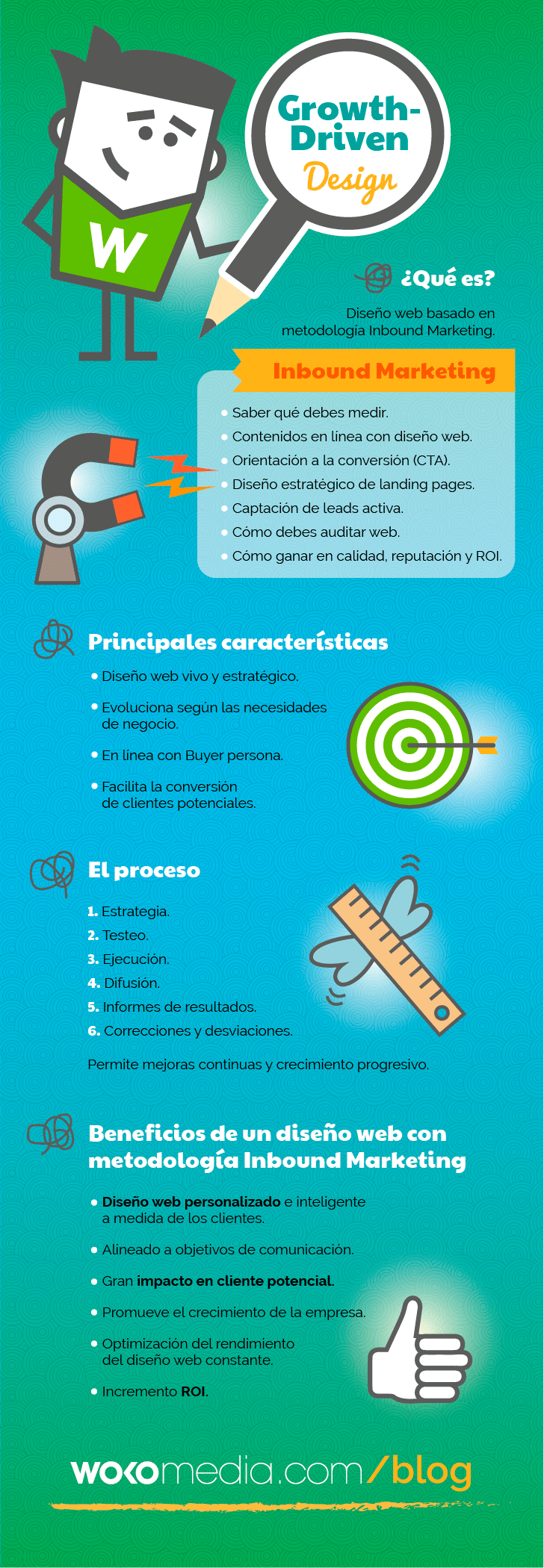 Diseño web con metodología Inbound Marketing