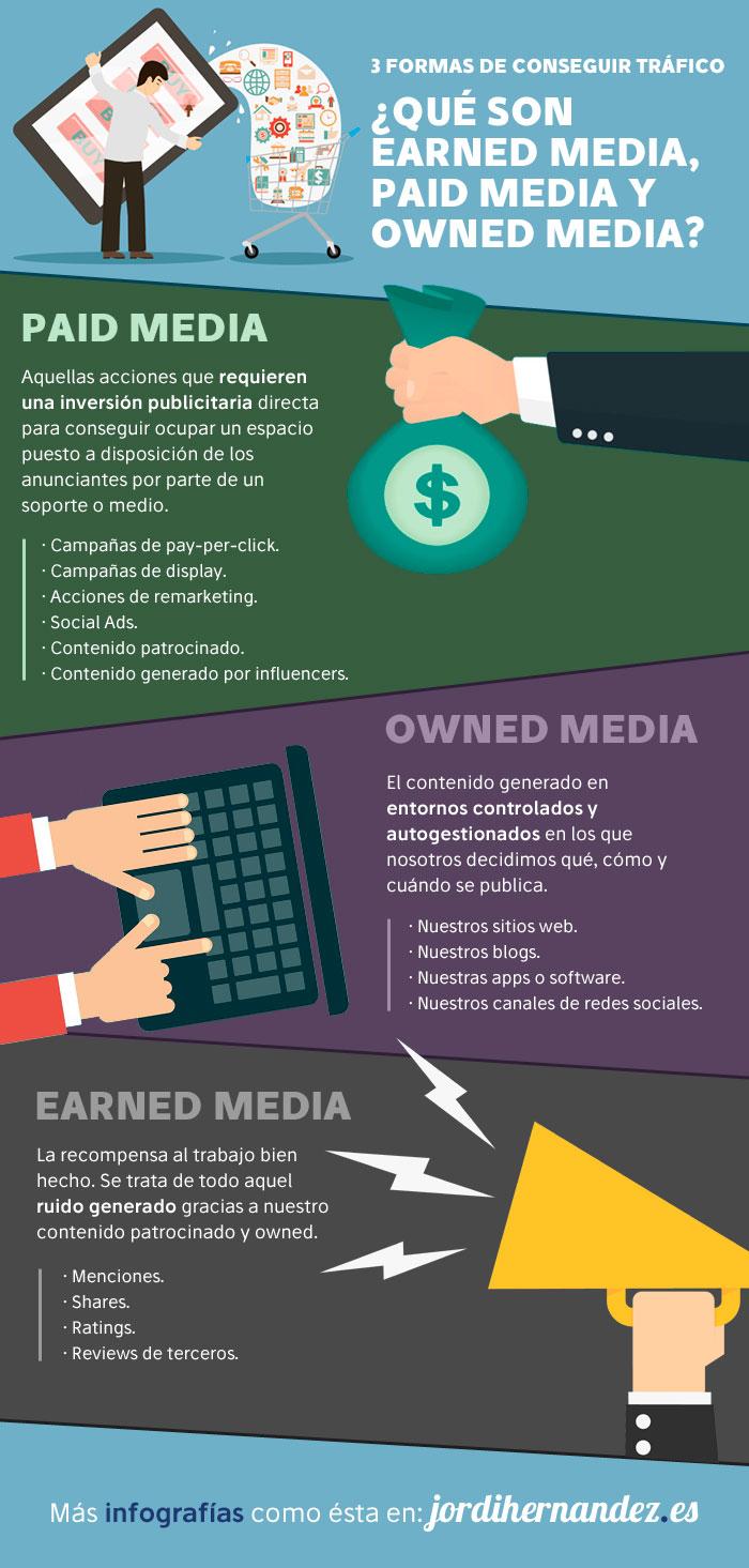 Earned Media - Paid Media - Owned Media para aumentar el tráfico