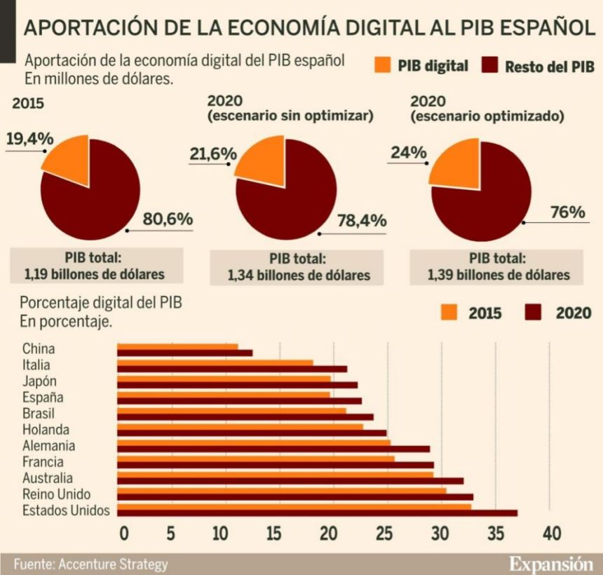 Aportación de la Economía Digital al PIB Español