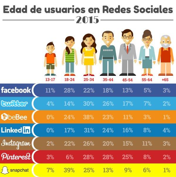 Edad de los usuarios de Redes Sociales