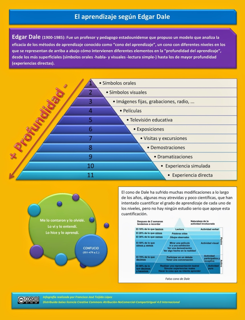 El aprendizaje según Edgar Dale