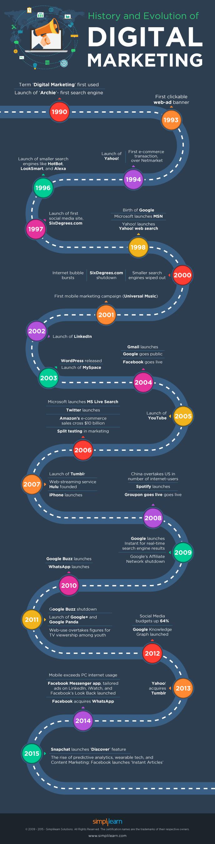 Historia y evolución del marketing digital