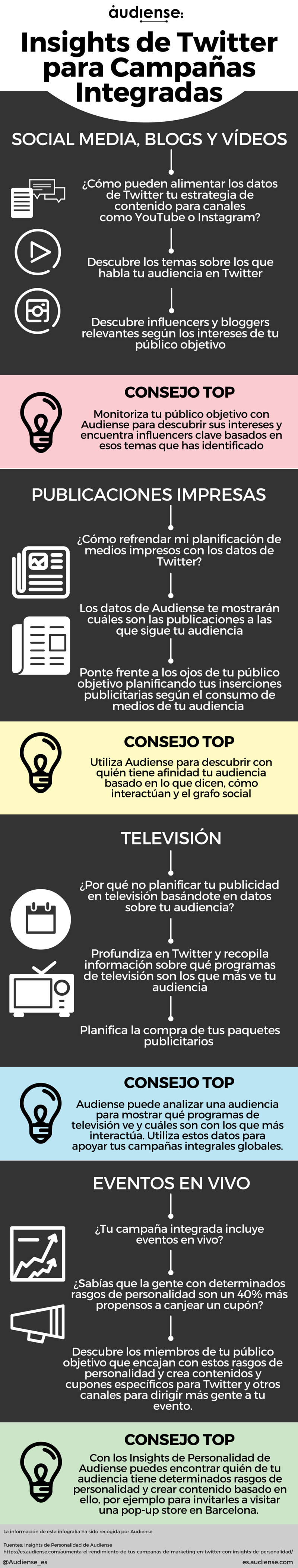 Insights de Twitter en Campañas integradas