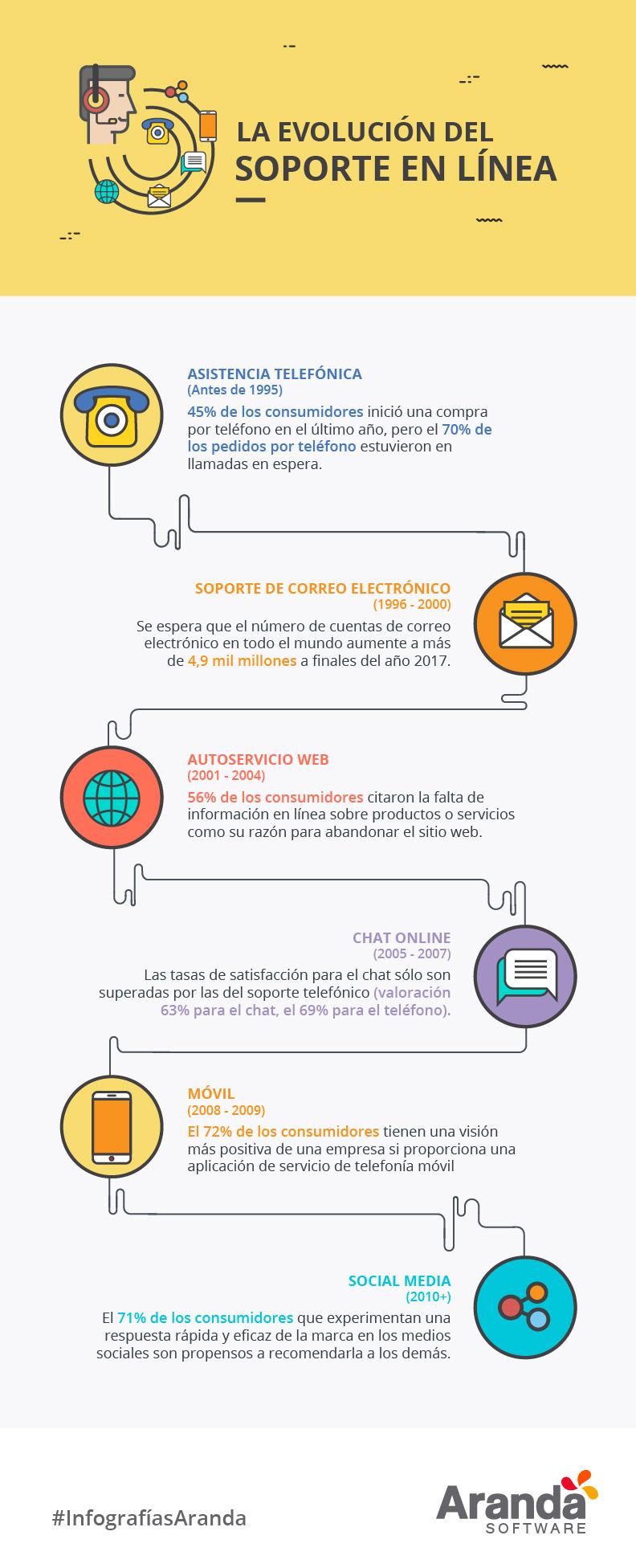 La evolución del soporte en línea