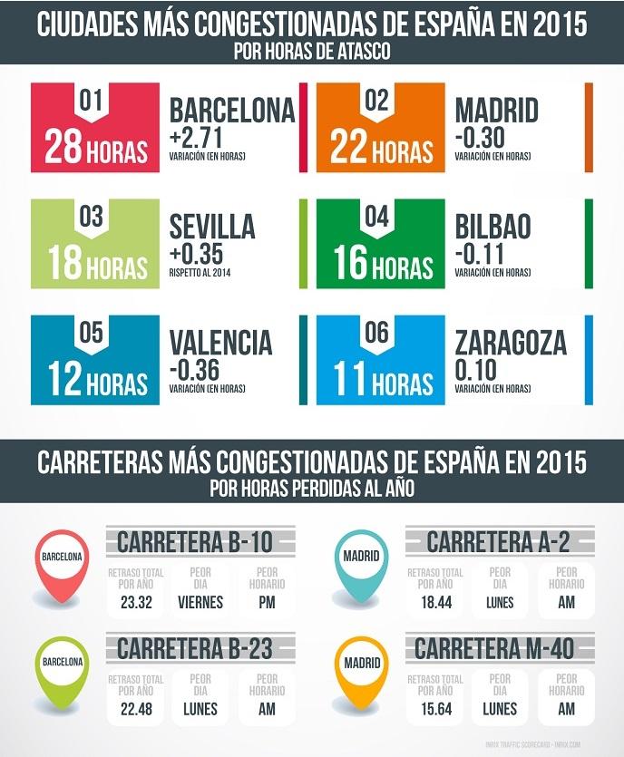 Ciudades más congestionadas de Europa y España