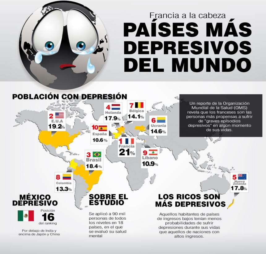 Los países más depresivos del Mundo