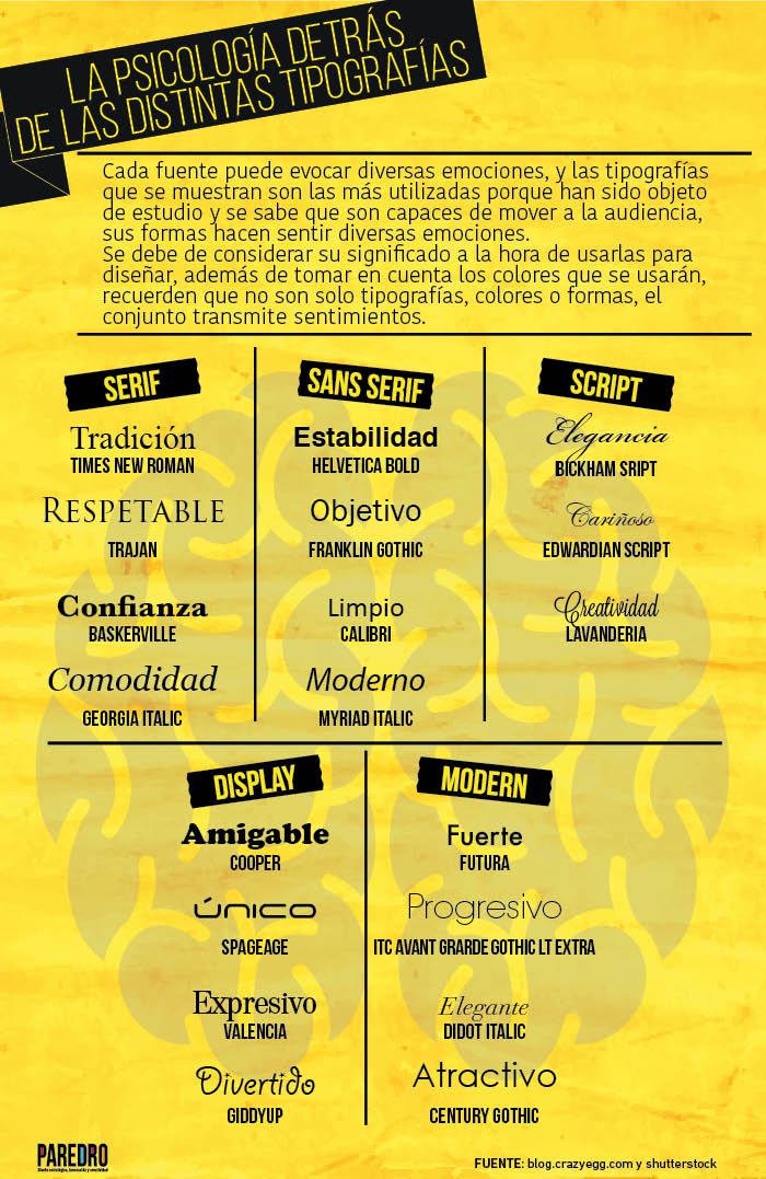 la psicología detrás de las tipografías y sus significados