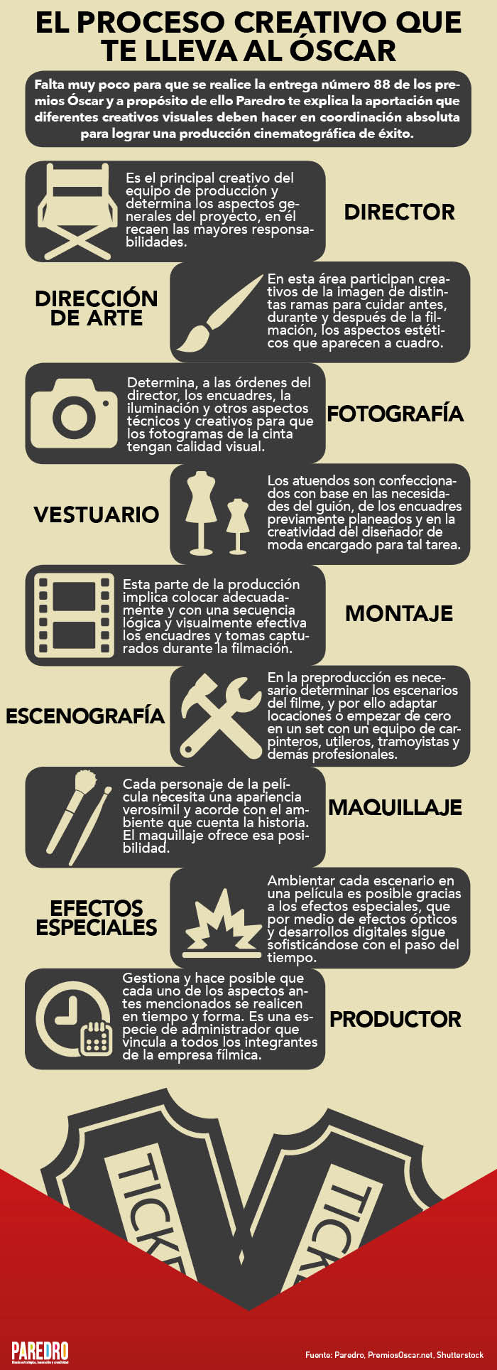 El proceso creativo que te lleva al Oscar