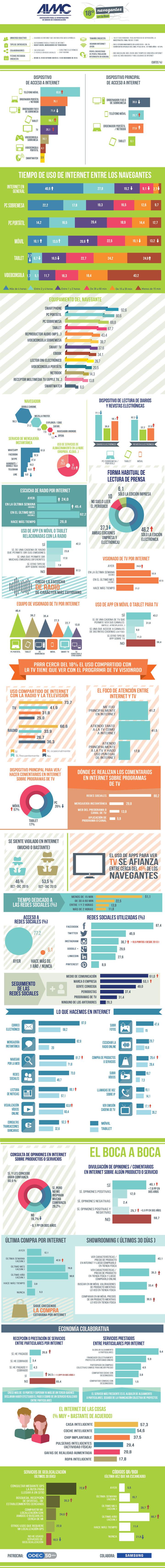 Cómo son los usuarios de Internet en España