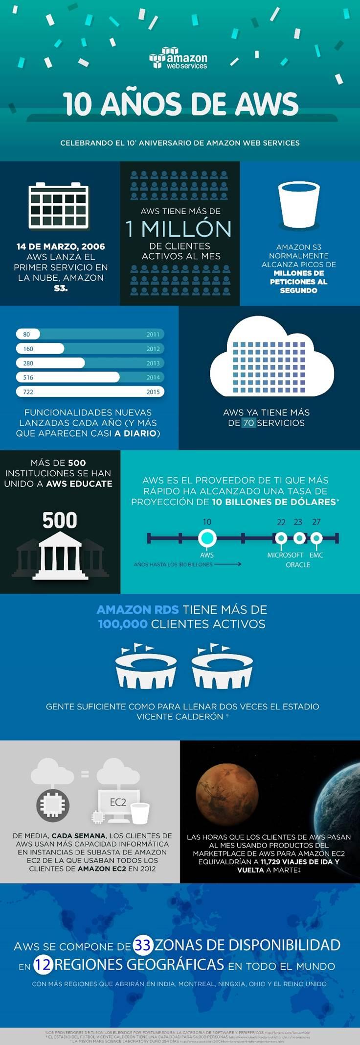 10 años de Amazon Web Service
