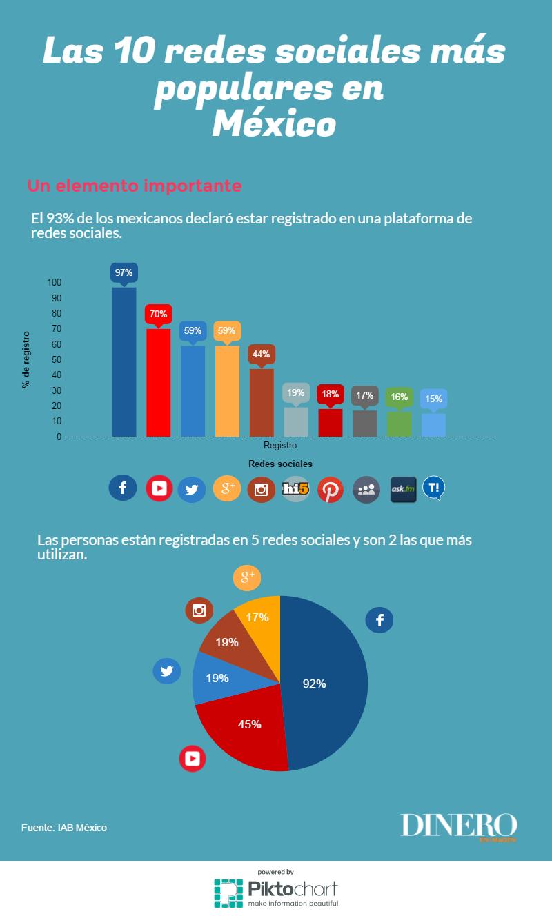 10 Redes Sociales más populares en México