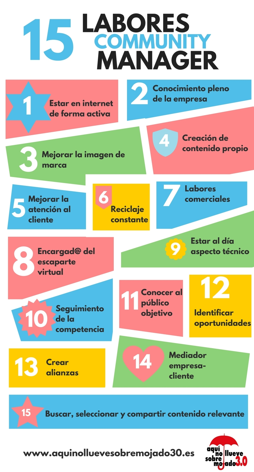 15 tareas de un Community Manager