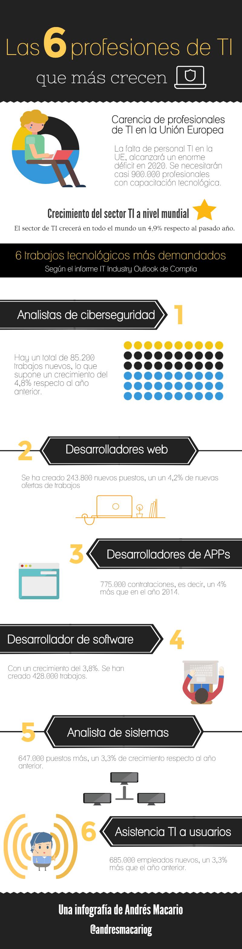 6 profesiones de TI que mas crecen Infografia Andres Macario