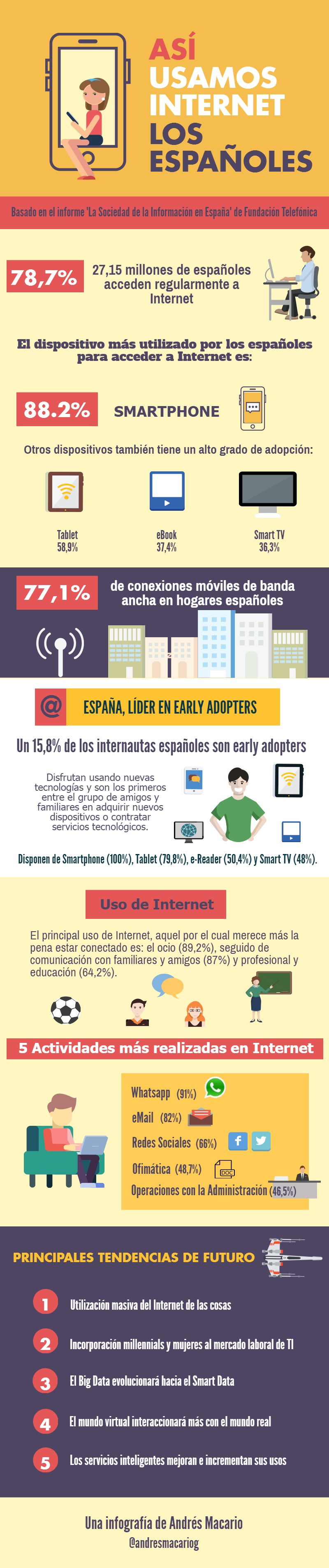 Así usamos Internet los Españoles