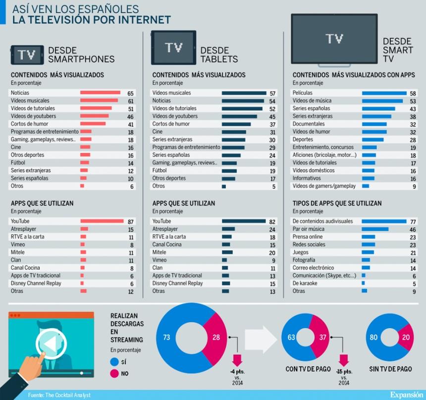 Así ven los españoles la Televisión por Internet