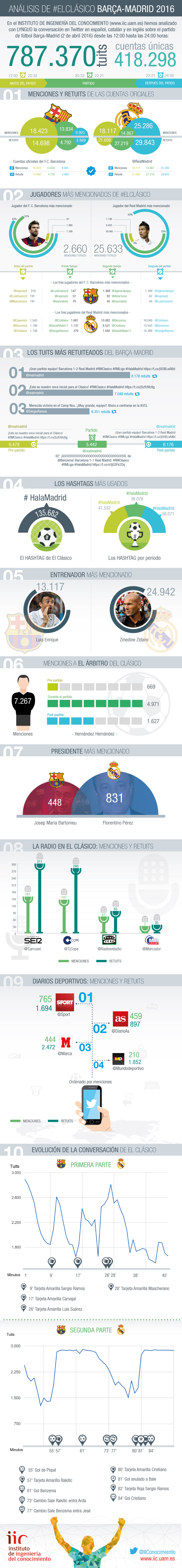 Análisis del partido Barcelona-Real Madrid 2016 en Twitter