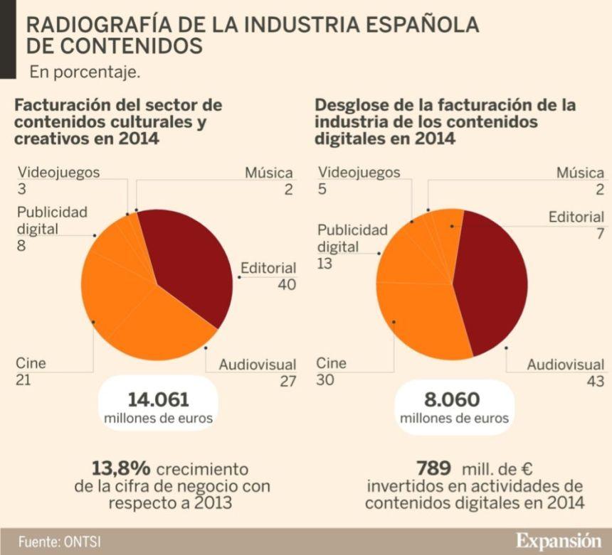 Radiografía de la Industria Española de contenidos