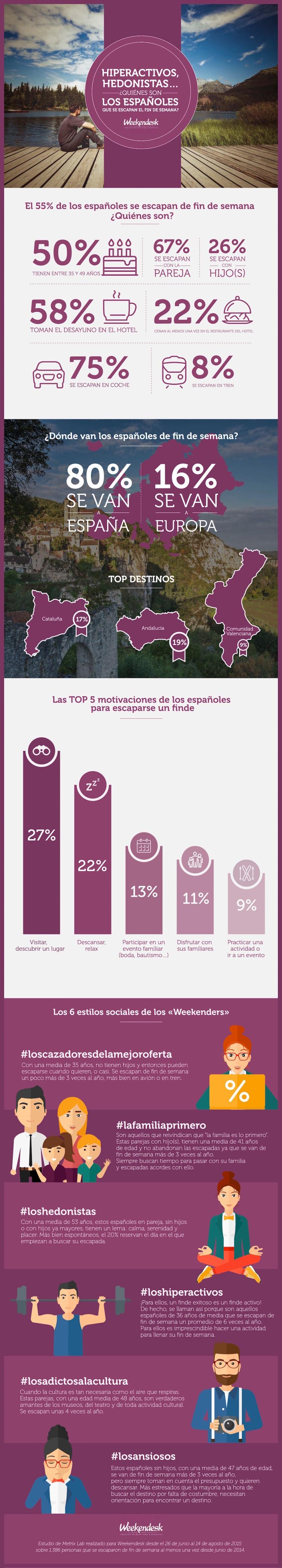 Cómo son los españoles que hacen escapadas el Fin de Semana